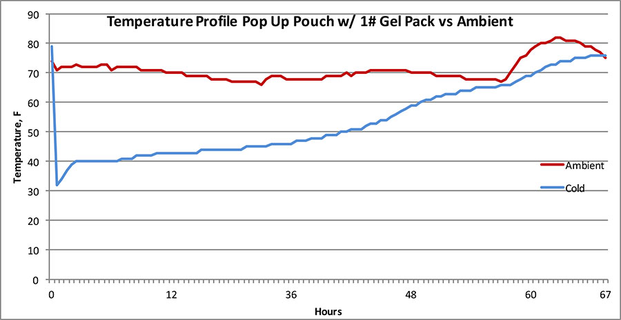 Temperature Profile Pop Up Pouch w/1# gel pack vs Ambient